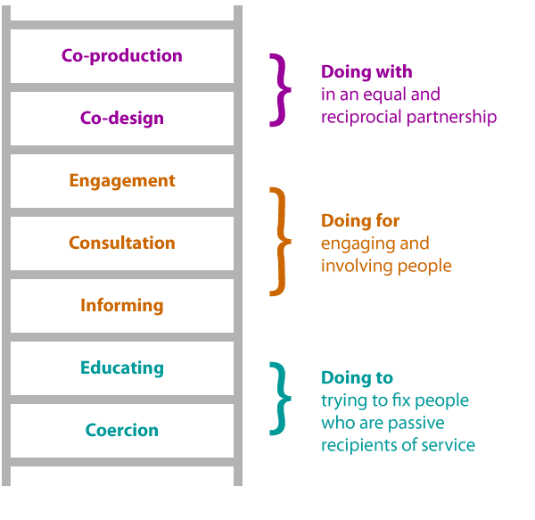 """The co-production ladder diagram is shown. First it shows co-production and co-design as the first two rungs and defines these as """"doing with in an equal and reciprocal partnership. Then it shows engagement, consultation and informing as the next three rungs. Defining these as Doing for engaging and involving people. Lastly it shows Educating and Coercion as Doing to trying to fix people who are passive recipients of service."""